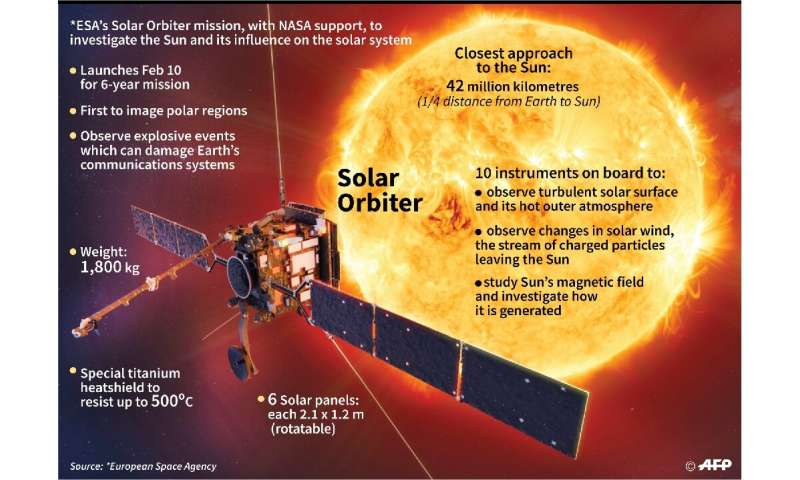 """Solar winds disturb our electromagnetic environment. It's what we call space weather, and it can affect our daily lives,&q"
