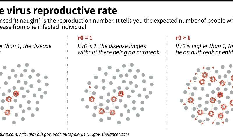 r0: the virus reproductive rate