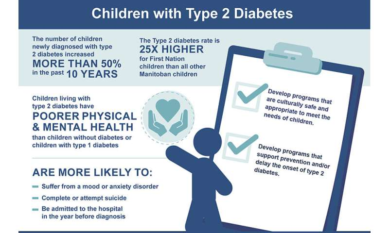Rate of children diagnosed with type 2 diabetes rises over 50% over last 10 years, study finds