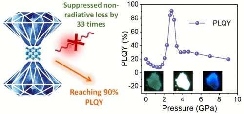 Reaching 90% PL quantum yield in 1-D metal halide by pressure-suppressed nonradiative loss