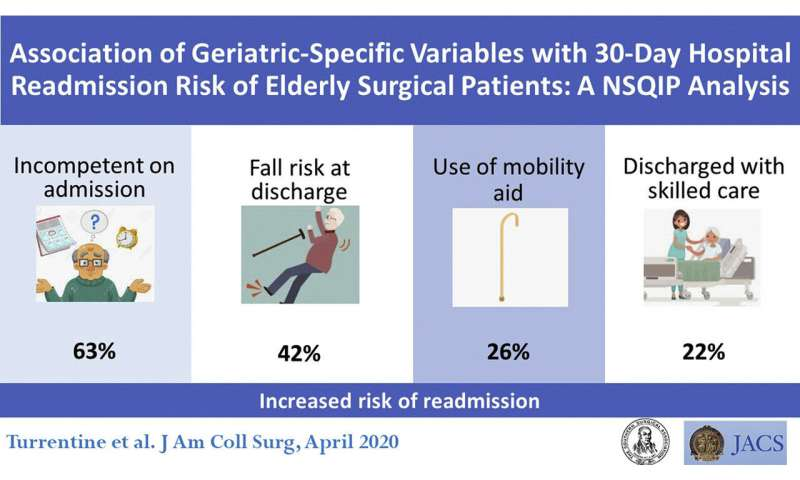 Readmission risk increases for elderly patients with geriatric-specific characteristics