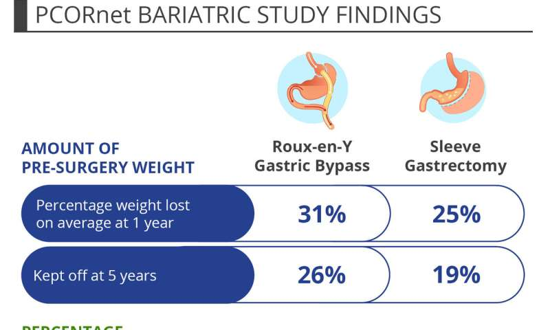Long-Term Outcomes Following Bariatric Surgery : ObesityHelp