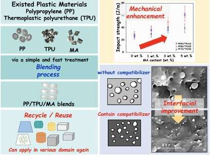 Recycling plastics together, simple and fast