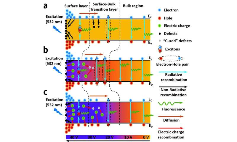 Regulating the properties of MAPbBr3 single crystal via voltage and application