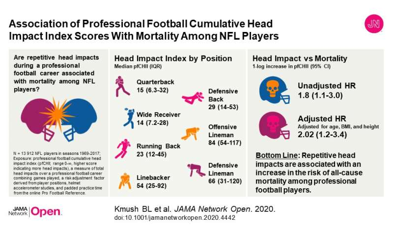 Repetitive head impacts lead to early death for NFL players