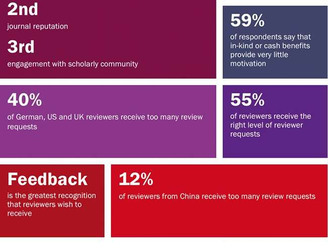 Report reveals continued global imbalance in distribution of peer review