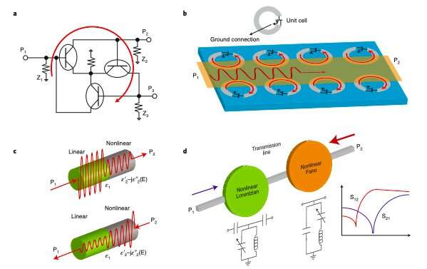 Reviewing recent advances in the development of non-reciprocal electronics