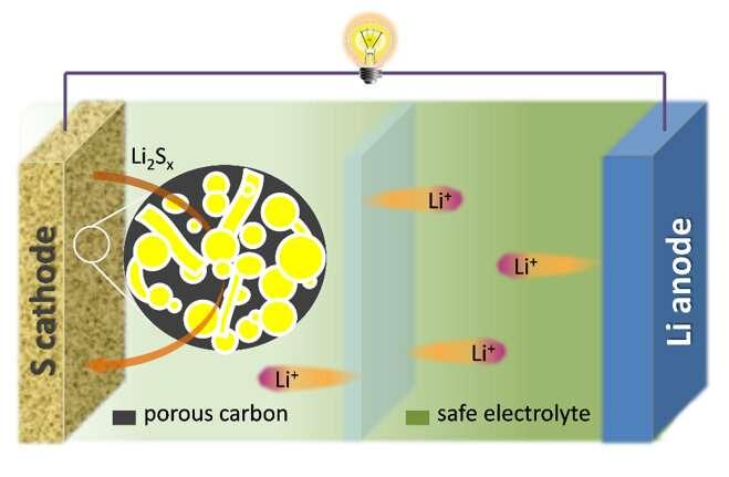 Review of progress towards advanced Lithium-sulfur batteries