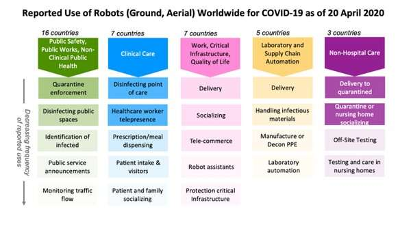 Robots are playing many roles in the coronavirus crisis – and offering lessons for future disasters