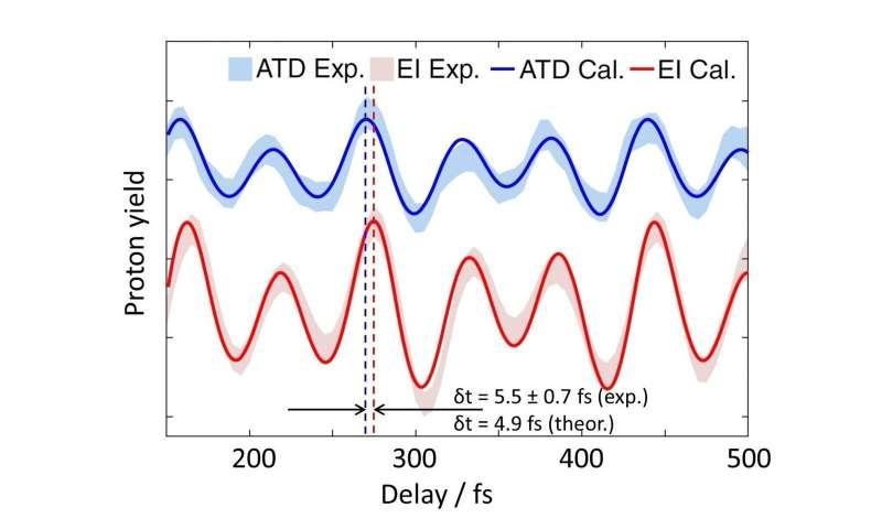 """Rotation of a molecule as an """"internal clock"""""""