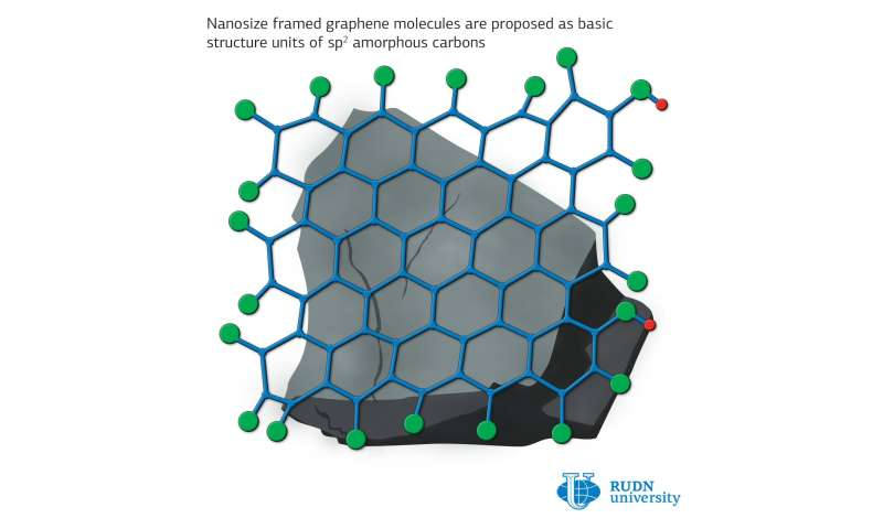 RUDN physicists discover that black carbon, activated carbon and shungite can replace graphene
