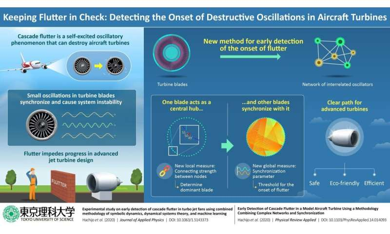 Safe flight: New method detects onset of destructive oscillations in aircraft turbines