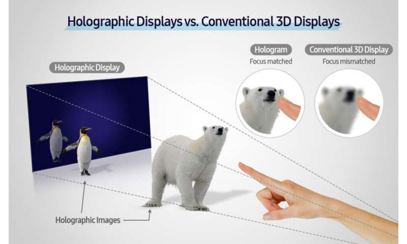 Samsung develops a slim-panel holographic video display