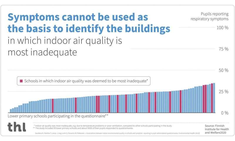 School indoor air quality cannot be reliably assessed based on pupils' symptoms