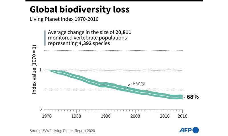score of 2020 targets under 195-nation Convention on Biological Diversity to protect and restore Nature—including a slowdown in