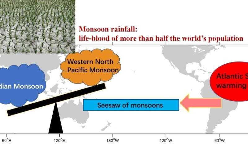 Seesaw of Indo-Pacific summer monsoons triggered by the tropical Atlantic Ocean