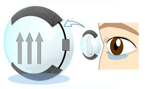 Self-moisturising smart contact lenses