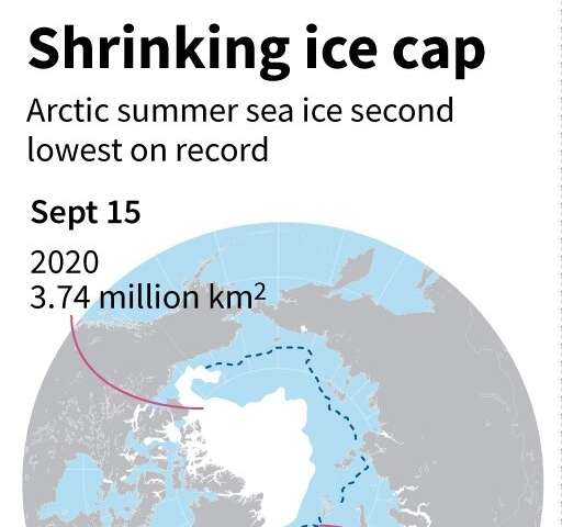 Shrinking ice cap