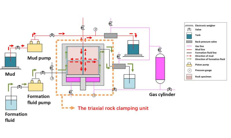 Simulating borehole ballooning helps ensure safe drilling of deep-water oil, gas