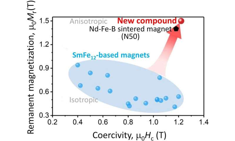 Sm(Fe0.8Co0.2)12 with a lean rare earth content exhibits superb magnetism