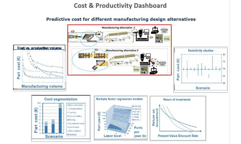 Software solution predicts costs for manufacturers
