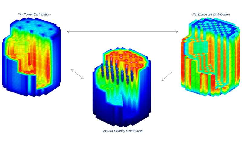 Software to simulate commercial nuclear reactors