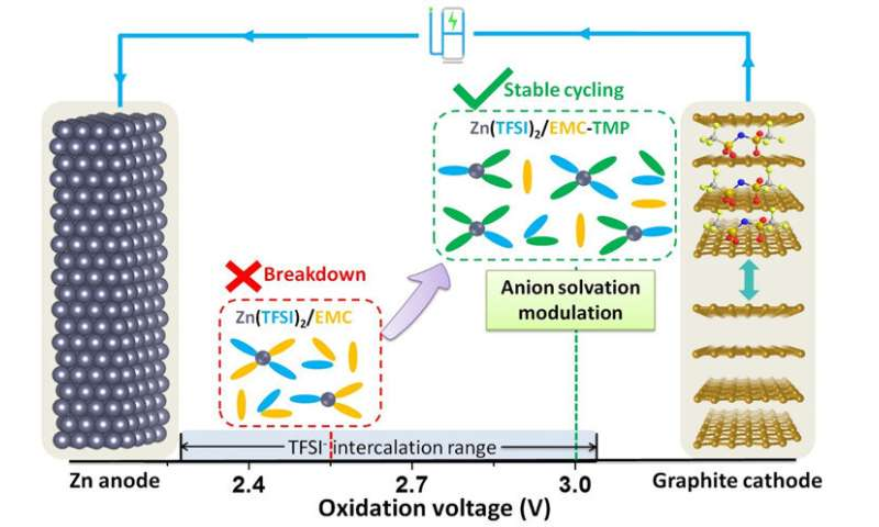 Solvation rearrangement brings stable zinc/graphite batteries closer to commercial grid storage