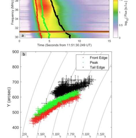 Source Position and Duration of a Solar Type III Radio Burst Observed by LOFAR