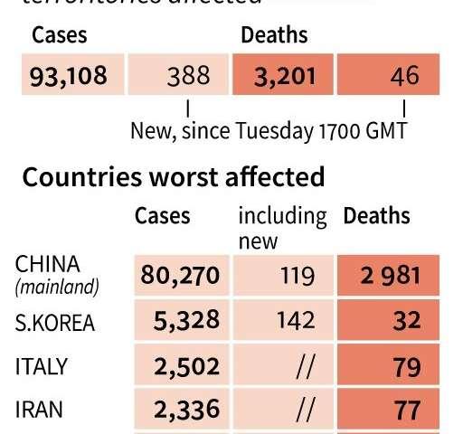 South Korea, Iran and Italy are major virus hotspots outside of epicentre China