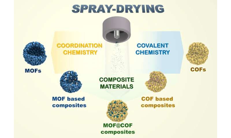 Spray-drying to produce MOFs and COFs in industrial applications