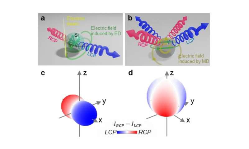 Squaring the circle -- Breaking the symmetry of a sphere to control the polarization of light