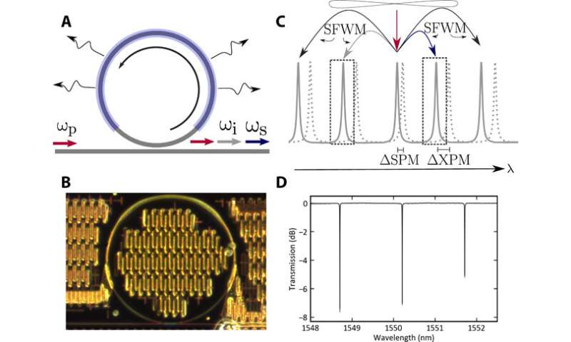 Squeezing light: developing an integrated nanophotonic device to generate squeezed light