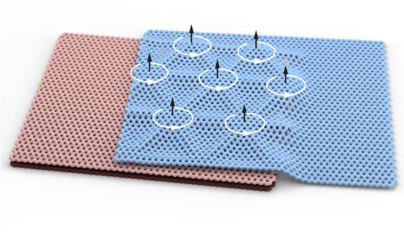 Stacking and twisting graphene unlocks a rare form of magnetism