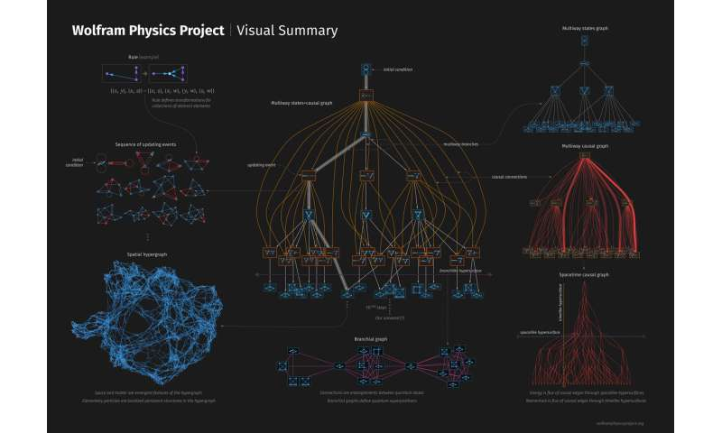 Stephen Wolfram unveils hypergraph project hoping to find fundamental theory of physics