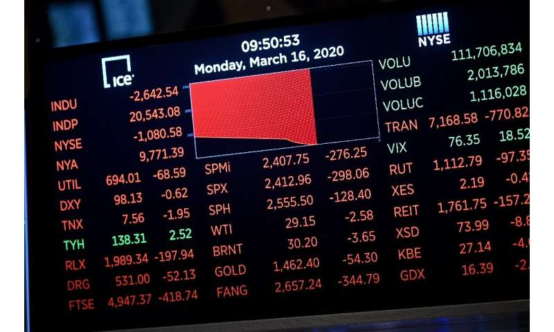 Stocks tumbled on Monday despite emergency central bank measures to prop up the virus-battered global economy