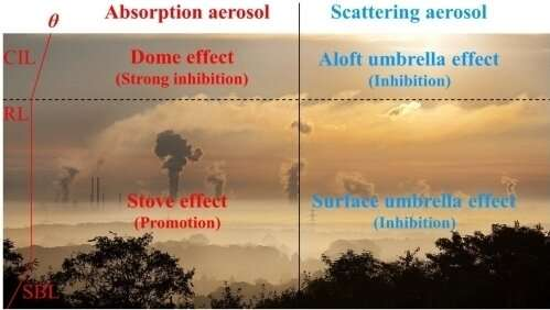 Stove, dome, and umbrella effects of atmospheric aerosol in planetary boundary layer