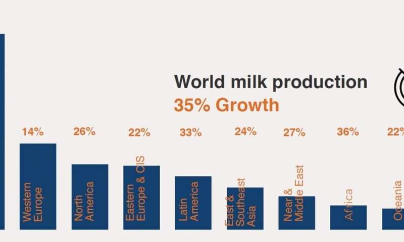 Strategic interventions in dairy production in developing countries can help meet growing global demand for milk