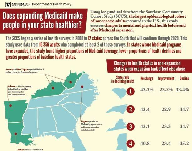 Study links Medicaid expansion and recipients' health status