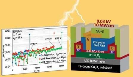 Study: Paper-thin gallium oxide transistor handles more than 8,000 volts