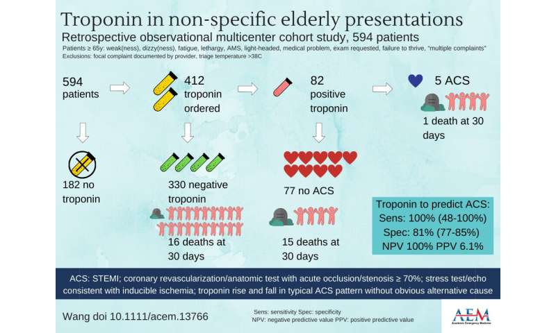 Study questions routine troponin testing for ACS in geriatric patients with NSCs