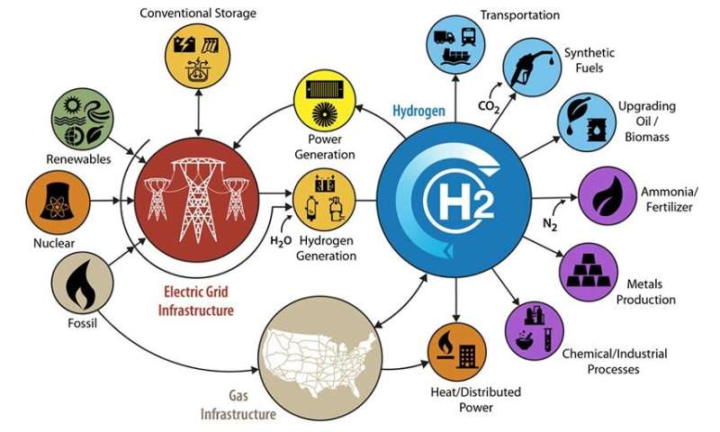 Study shows abundant opportunities for hydrogen in a future integrated energy system