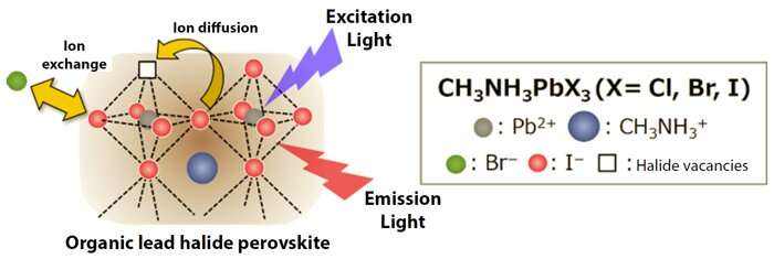 Success in controlling perovskite ions' composition paves the way for device applications