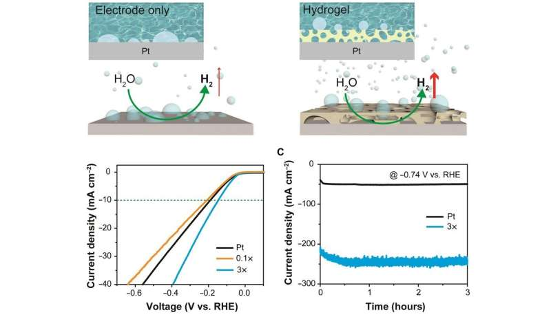 Superaerophobic hydrogels for enhanced electrochemical and photoelectrochemical hydrogen production