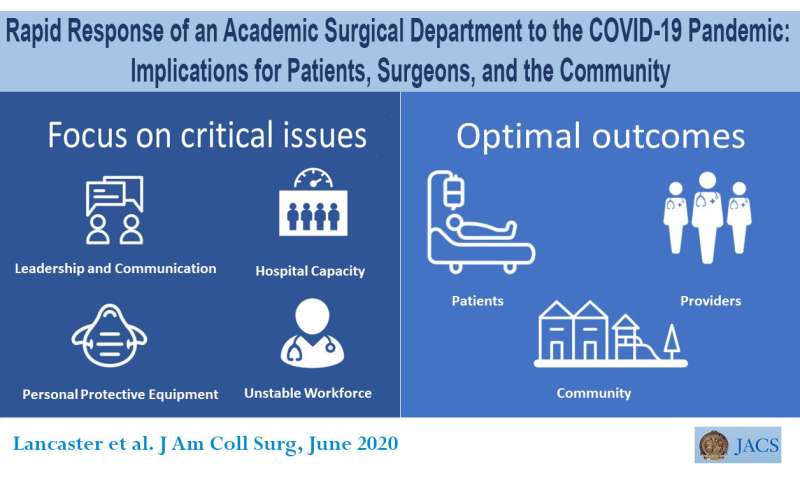 Surgeons develop operation-triage plan to reduce OR volume during COVID-19 pandemic