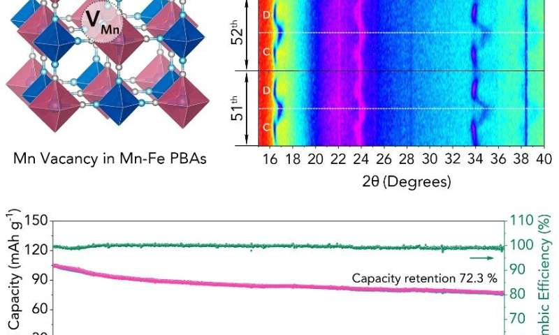 SUTD-led research powers longer lasting rechargeable batteries
