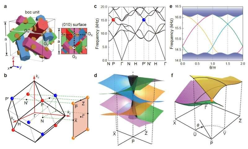 Symmetry-enforced three-dimension Dirac phononic crystals