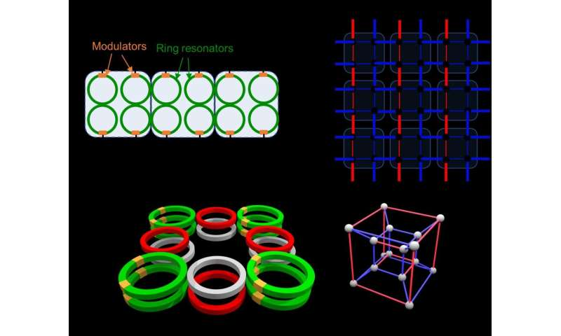Synthetic dimensions enable a new way to construct higher-order topological insulators