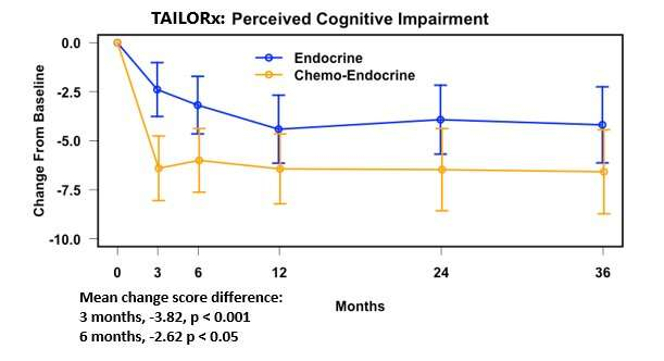 TAILORx dispels chemo-brain notion: Women on hormone therapy also report cognitive decline