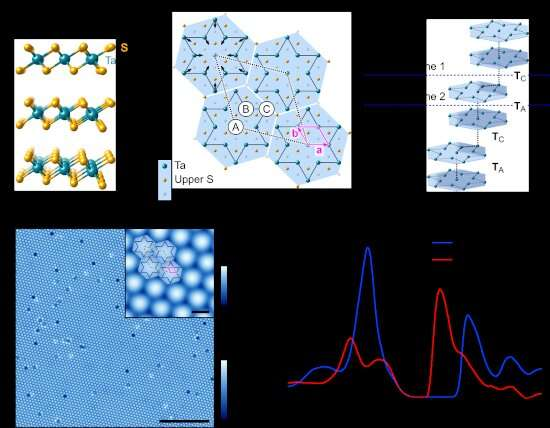 'Tantalizing' clues about why a mysterious material switches from conductor to insulator