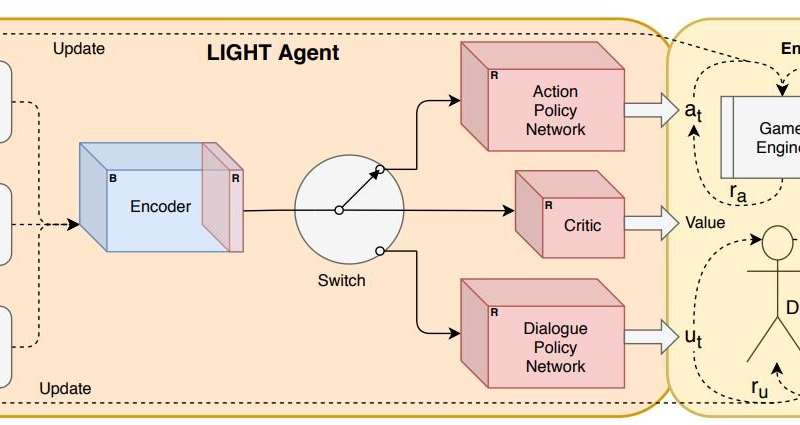 Teaching AI agents to communicate and act in fantasy worlds
